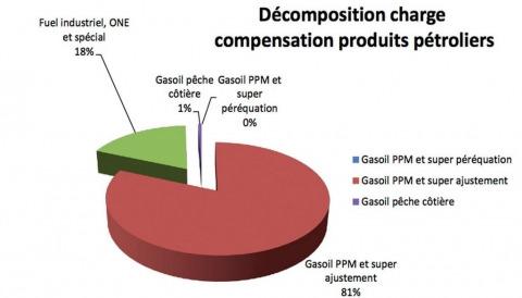 caisse de compensation maroc