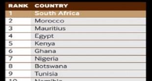 Classement FDI Intelligence: Le Maroc pays d'avenir