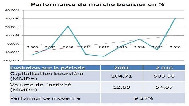 Maroc-Marché boursier : La confiance revient