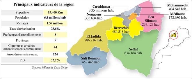 Casablanca-Settat : Un plan pour révolutionner la Région