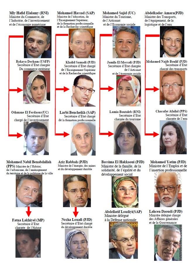 Maroc – Gouvernement Tableau de tous les membres