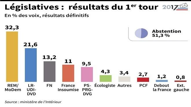Législatives en France : Le tsunami annoncé a eu lieu