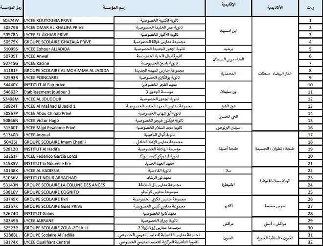 Maroc : Mohamed Hassad sanctionne 32 écoles privées pour notes «gonflées»