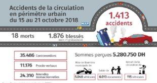 Accidents de la circulation : 18 morts et 1.876 blessés en périmètre urbain durant la semaine dernière