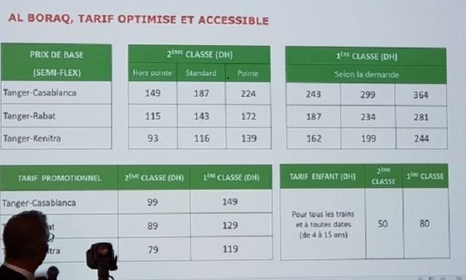 TGV « Al Boraq » : les tarifs sont abordables