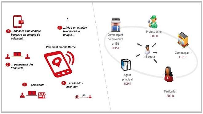 Paiement mobile : Des comptes ouverts par qui et pour qui ?