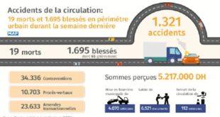 Accidents de la circulation : 19 morts et 1.695 blessés en périmètre urbain durant la semaine dernière