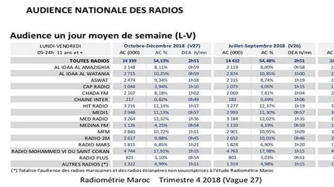Radios marocaines : Medradio reconfirme son leadership