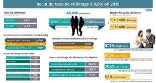 HCP : Recul du taux de chômage à 9,8% en 2018