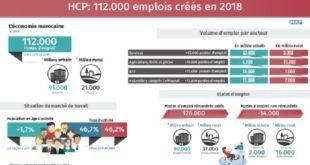 HCP : 112.000 emplois créés en 2018