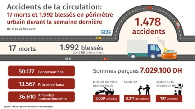 Accidents de la circulation : Encore une semaine meurtrière…