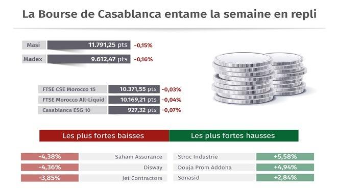 La Bourse de Casablanca entame la semaine en repli