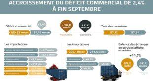 Hausse du déficit commercial de 2,4% à fin septembre