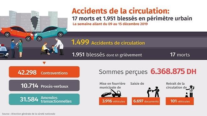 Accidents de la circulation : 17 morts et 1.951 blessés en périmètre urbain, la semaine dernière