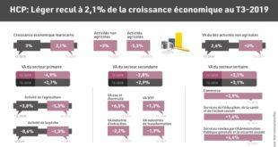 HCP : Léger recul à 2,1% de la croissance au T3-2019