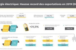 Énergie électrique : Hausse record des exportations en 2019