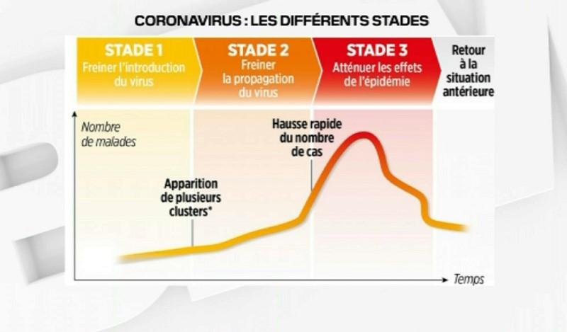 Évolution du Covid-19 au Maroc : Et si on donnait un sens aux chiffres ?