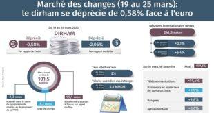 Marché des changes : Le dirham se déprécie de 0,58% face à l'euro