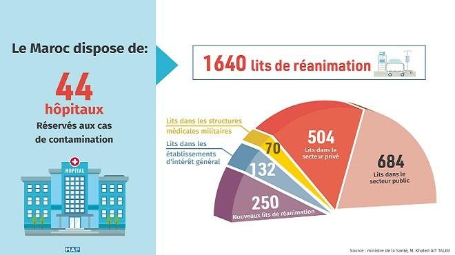 COVID-19 : Le Maroc dispose de 44 hôpitaux réservés aux cas de contamination