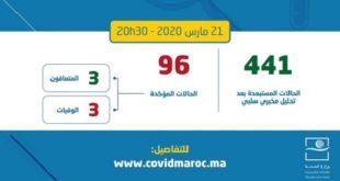 Covid-19 : Le bilan grimpe à 96 cas confirmés au Maroc