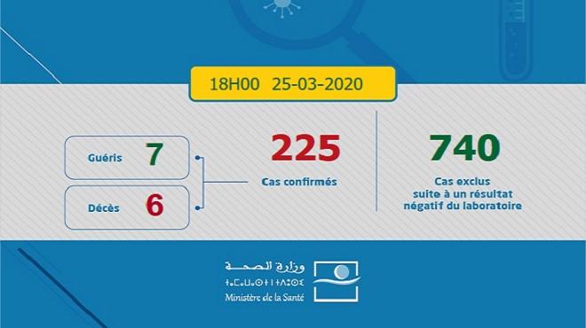 Covid-19 : 55 nouveaux cas confirmés au Maroc, 225 au total