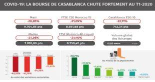La Bourse de Casablanca chute fortement au T1-2020