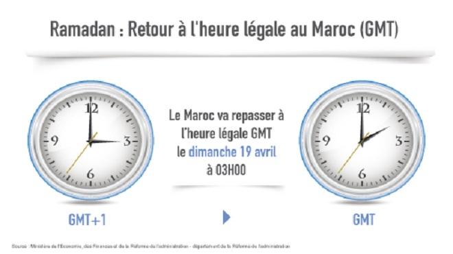Ramadan : Retour à l'heure légale au Maroc (GMT) dimanche prochain à 03h00