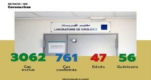 Covid-19/ Maroc : 15 nouveaux cas confirmés, 735 au total