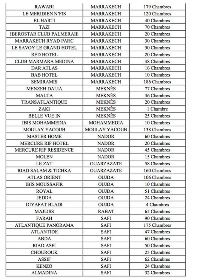 Voici la liste des hôtels mis à la disposition des professionnels de la santé