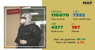 Maroc/ COVID-19 | 121 nouveaux cas confirmés, 7.332 au total