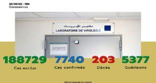 Maroc/ COVID-19 | 26 nouveaux cas confirmés, 7.740 au total