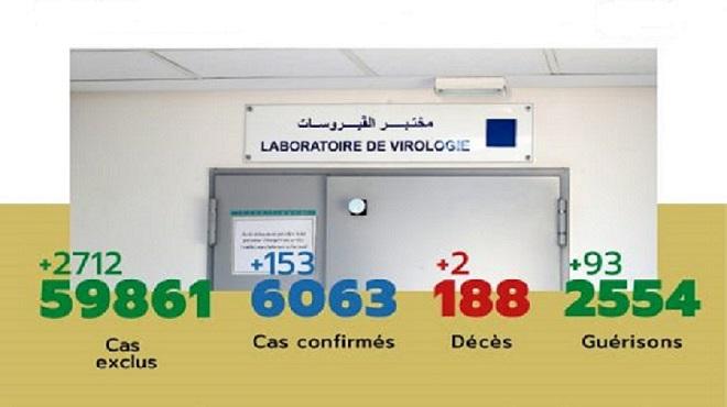 COVID-19/ Maroc | 153 nouveaux cas confirmés, 6.063 au total