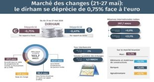 BAM | Le dirham se déprécie de 0,75% face à l'euro