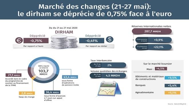 BAM   Le dirham se déprécie de 0,75% face à l'euro