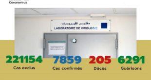Maroc/ COVID-19 | 26 nouveaux cas confirmés, 7.859 au total