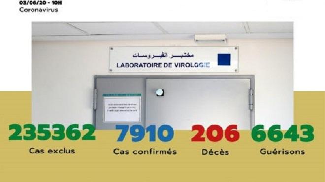 Maroc/ COVID-19 | 44 nouveaux cas confirmés, 7.910 au total