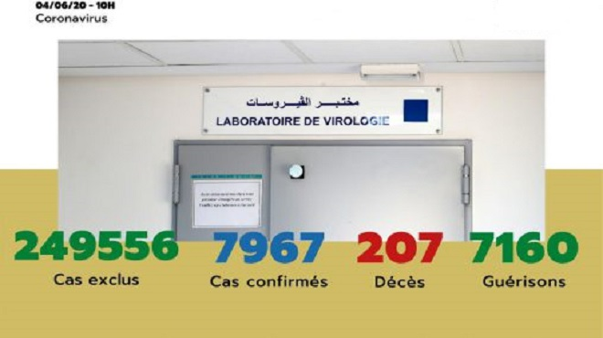 Maroc/ COVID-19   45 nouveaux cas confirmés, 7.967 au total