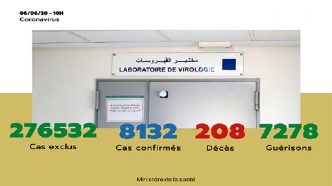 Maroc/ COVID-19 | 61 nouveaux cas confirmés, 8.132 au total