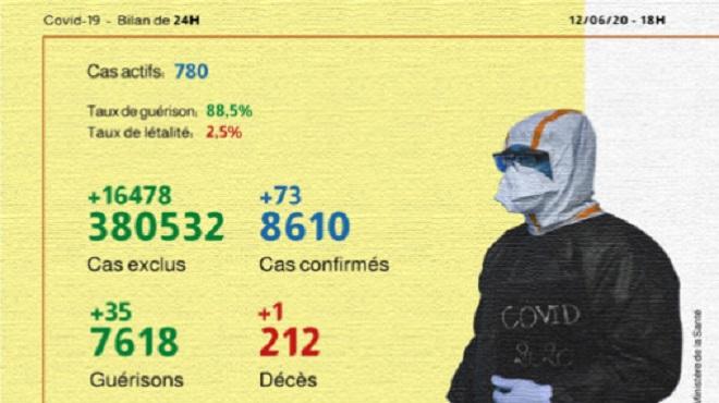 Maroc/ COVID-19 | 73 nouveaux cas confirmés, 35 guérisons en 24H