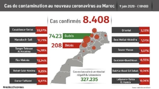 Maroc/ COVID-19 | Cent-six (106) nouveaux cas confirmés, 8.408 au total