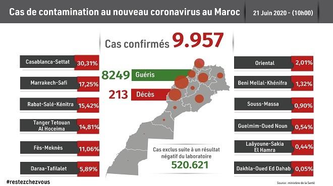 Maroc/ COVID-19   118 nouveaux cas confirmés, 9.957 au total