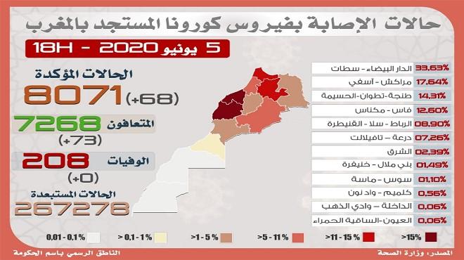 Maroc/ COVID-19 | 68 nouveaux cas confirmés, 73 guérisons en 24H