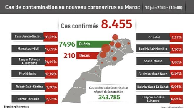 Maroc/ COVID-19 | Dix-huit nouveaux cas confirmés, 8.455 au total