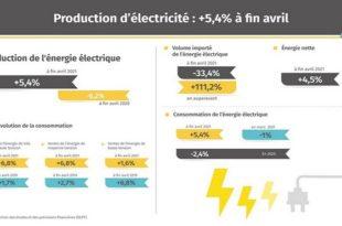 Énergie électrique,DEPF