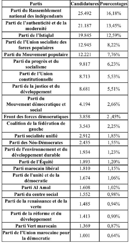 Elections,Communes et arrondissements
